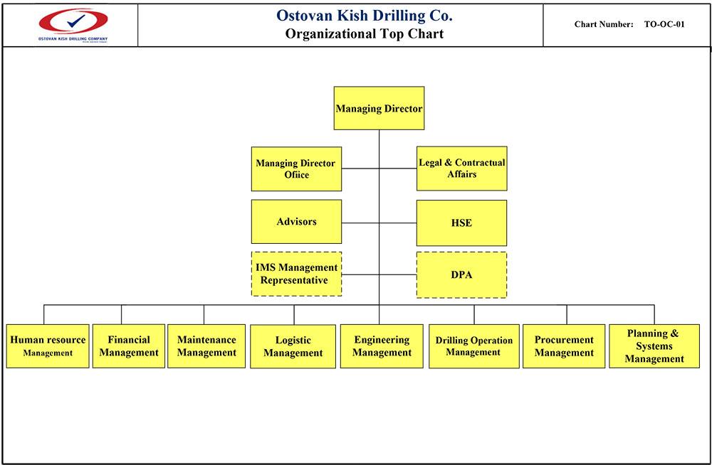 OKDC Top Chart